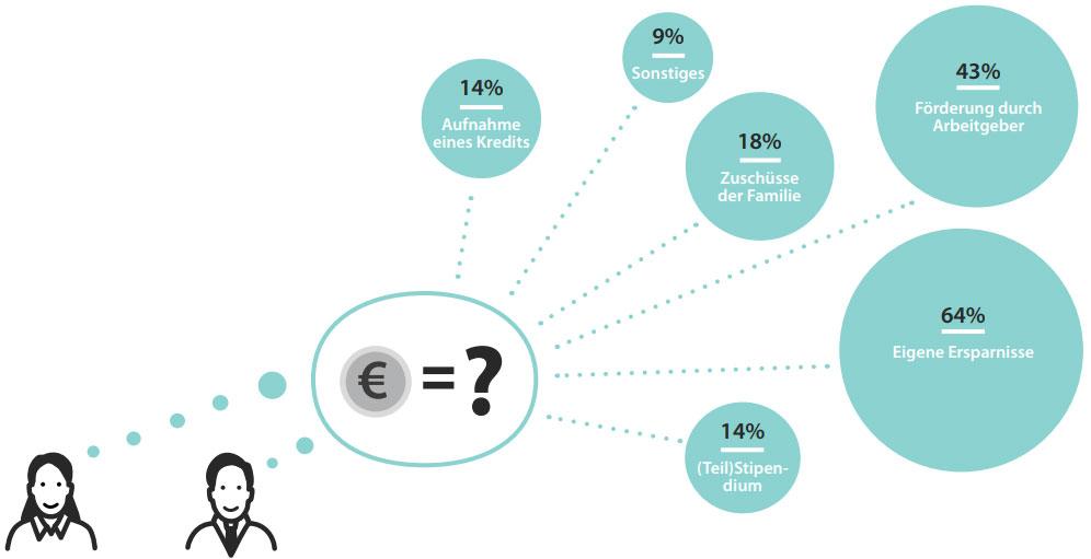 Report MBA Studium 2016   Aktuelle Daten und Statistiken
